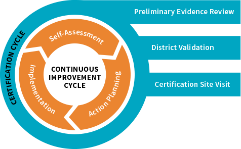 The Continuous Improvement Cycle and The Certification Cycle